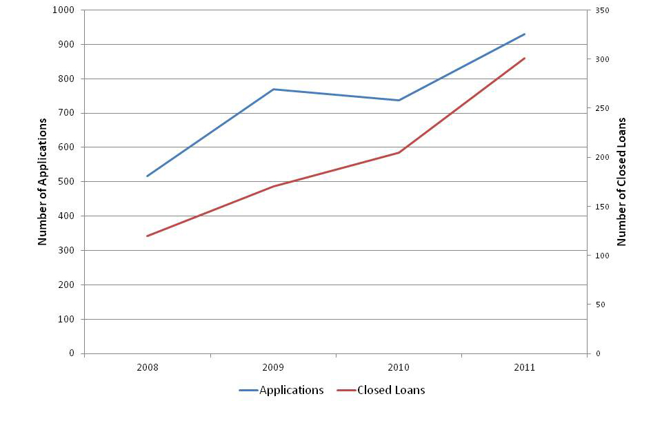 Demand for loans—as demonstrated by both completed applications and closed loans—increased by 80% between 2008 and 2011