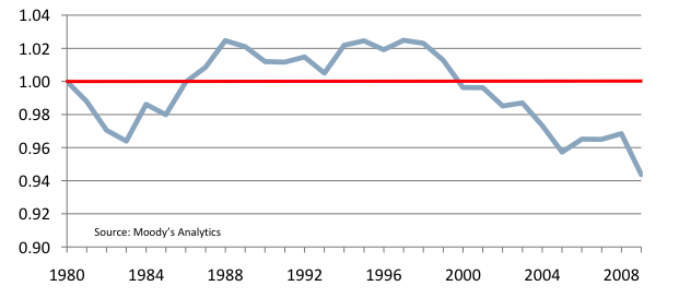 Ratio of Chicago GRP growth to U.S., 1980-2009. It has been steadily declining since 2000, and declined dramatically in 2008.