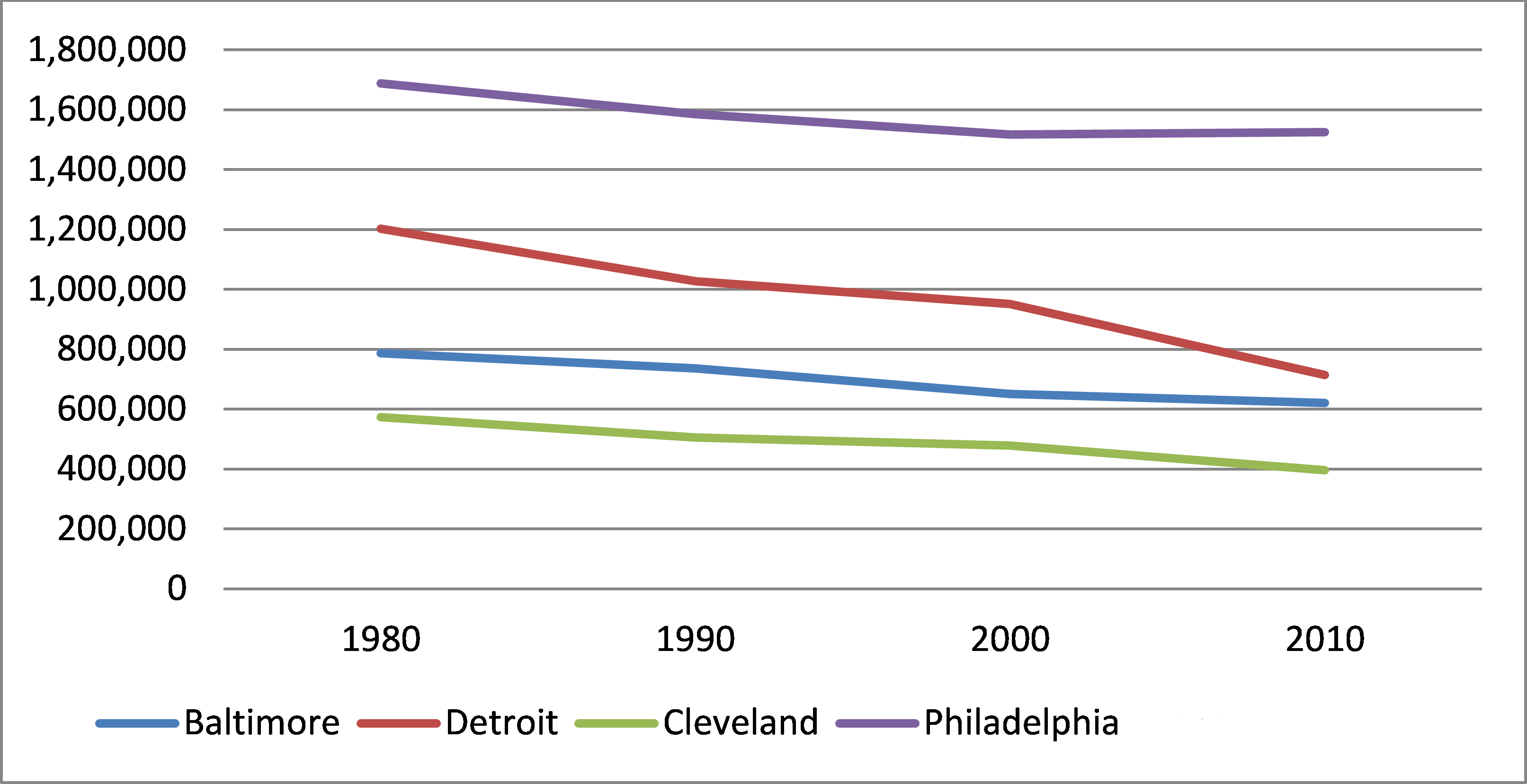 Chart showing population since 1990 in Baltimore, Detroit, Cleveland and Philadelphia. Philadelphia has the highest population.