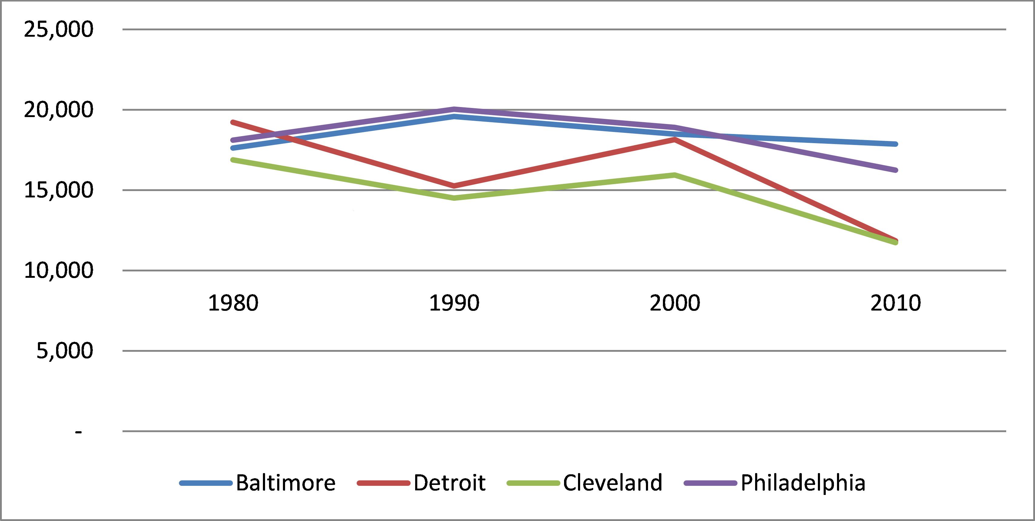 Chart showing median household income for Baltimore, Detroit, Cleveland and Philadelphia since 1982. All have declined, but Cleveland and Detroit have declined the most.