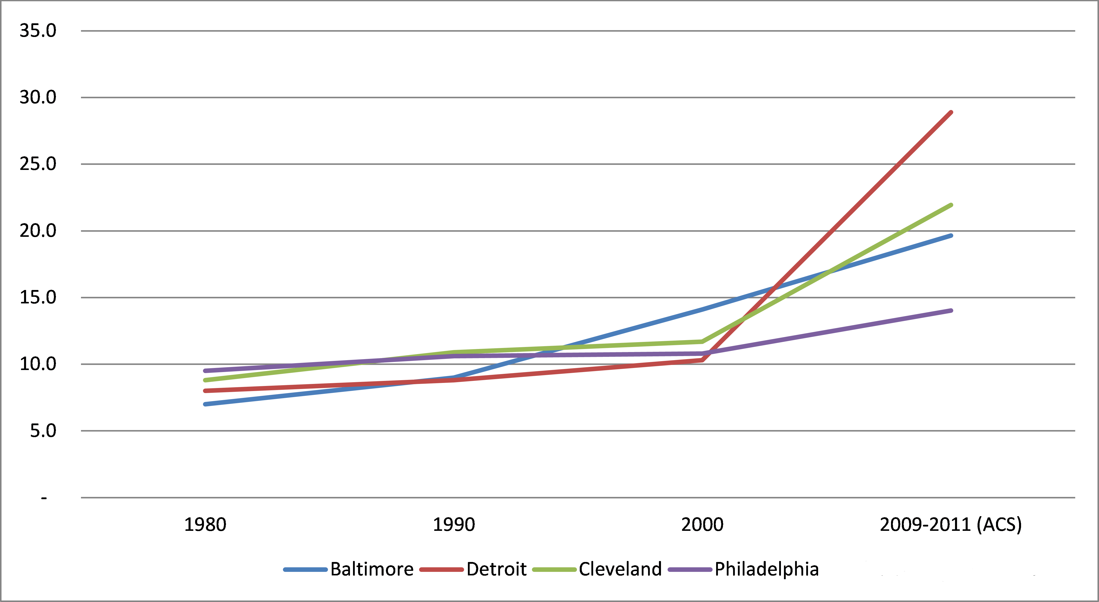 Chart showing vacancy rate for Baltimore, Detroit, Cleveland and Philadelphia. All have gone up, but Detroit has gone up most dramatically.