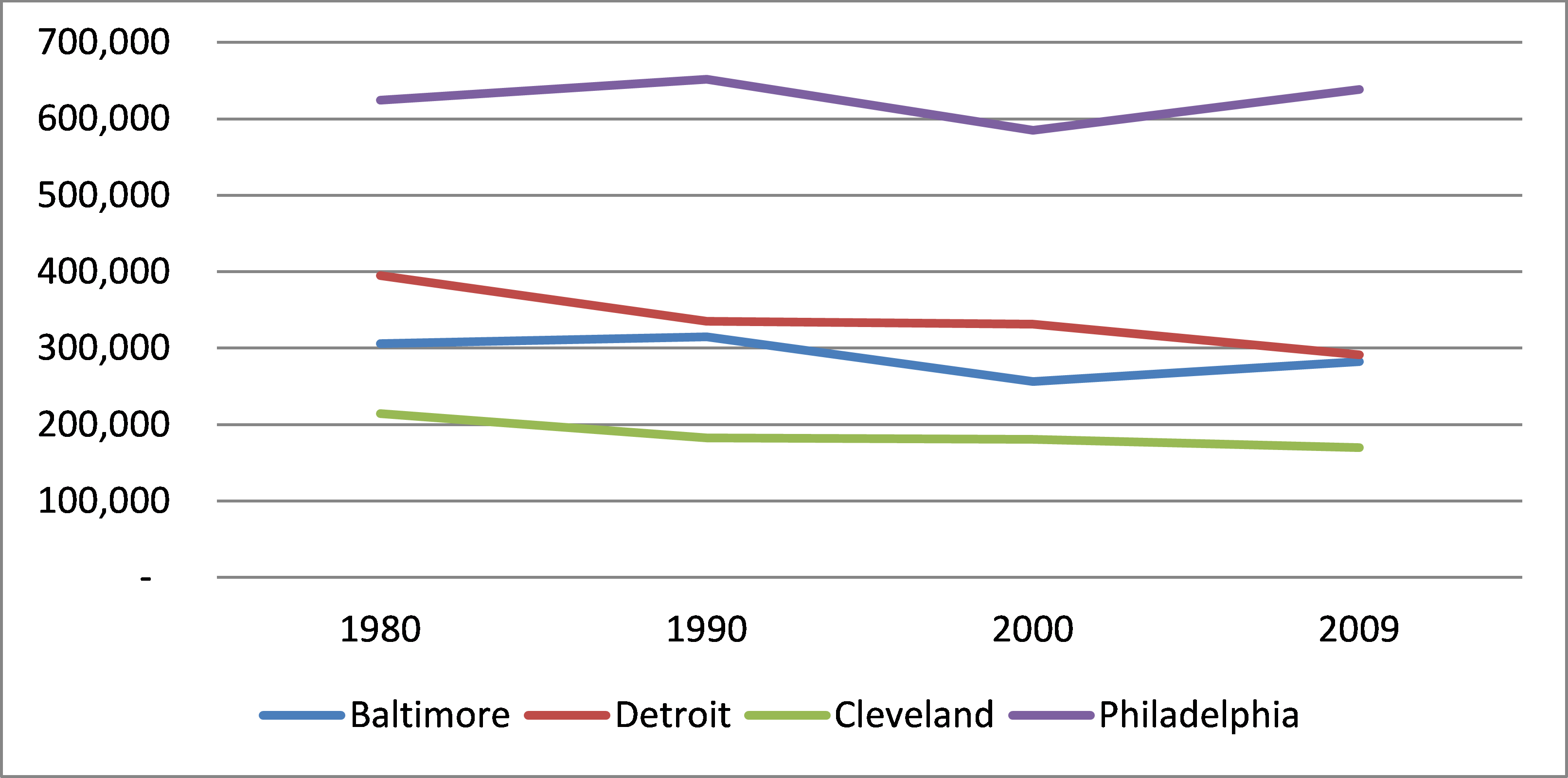 Chart showing the employment rate for Baltimore, Detroit, Cleveland and Philadelphia since 1982. All have remained more or less steady. Philadelphia is much higher than the other three.