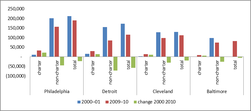 Chart showing student enrollment in Philadelphia, Detroit, Cleveland and Baltimore. The trend seems to be more students are enrolling in charter schools.