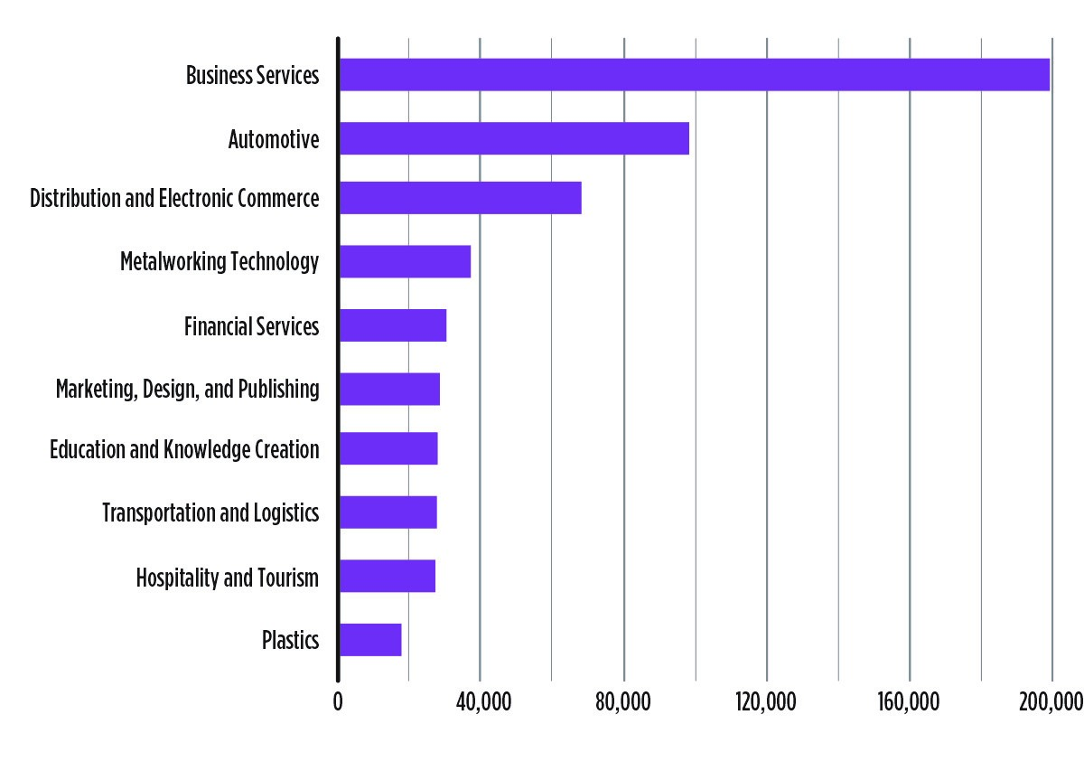 Top ten employment by traded cluster in Detroit MSA, 2013