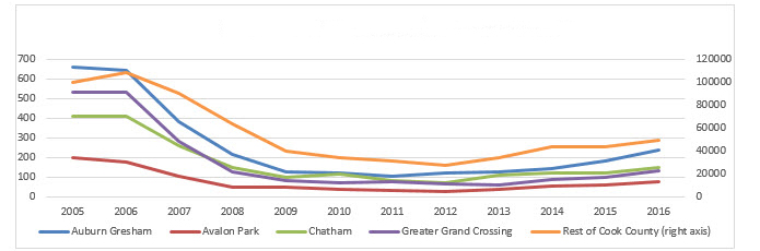 Greater Chatham Blog Figure 5a-c