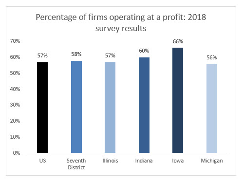 Percentage of firms operating at a profit: 2018 survey results