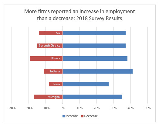 More firms reported an increase in employment than a decrease: 2018 survey results