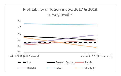 Profitability diffusion index: 2017 & 2018 survey results