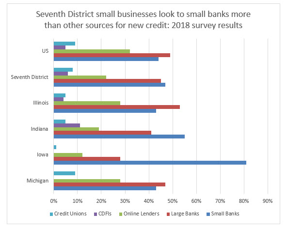 Seventh District small businesses look to small banks more than other sources for new credit: 2018 survey results