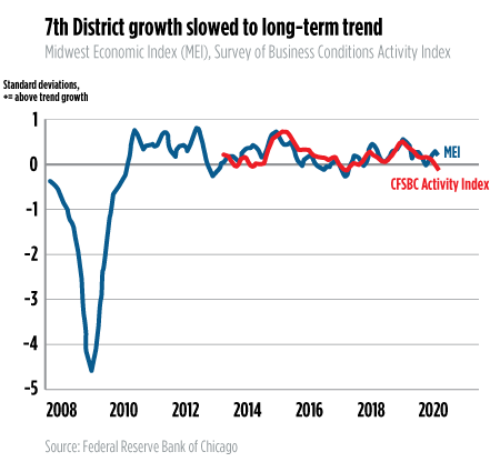 Seventh District growth slowed to long-term trend