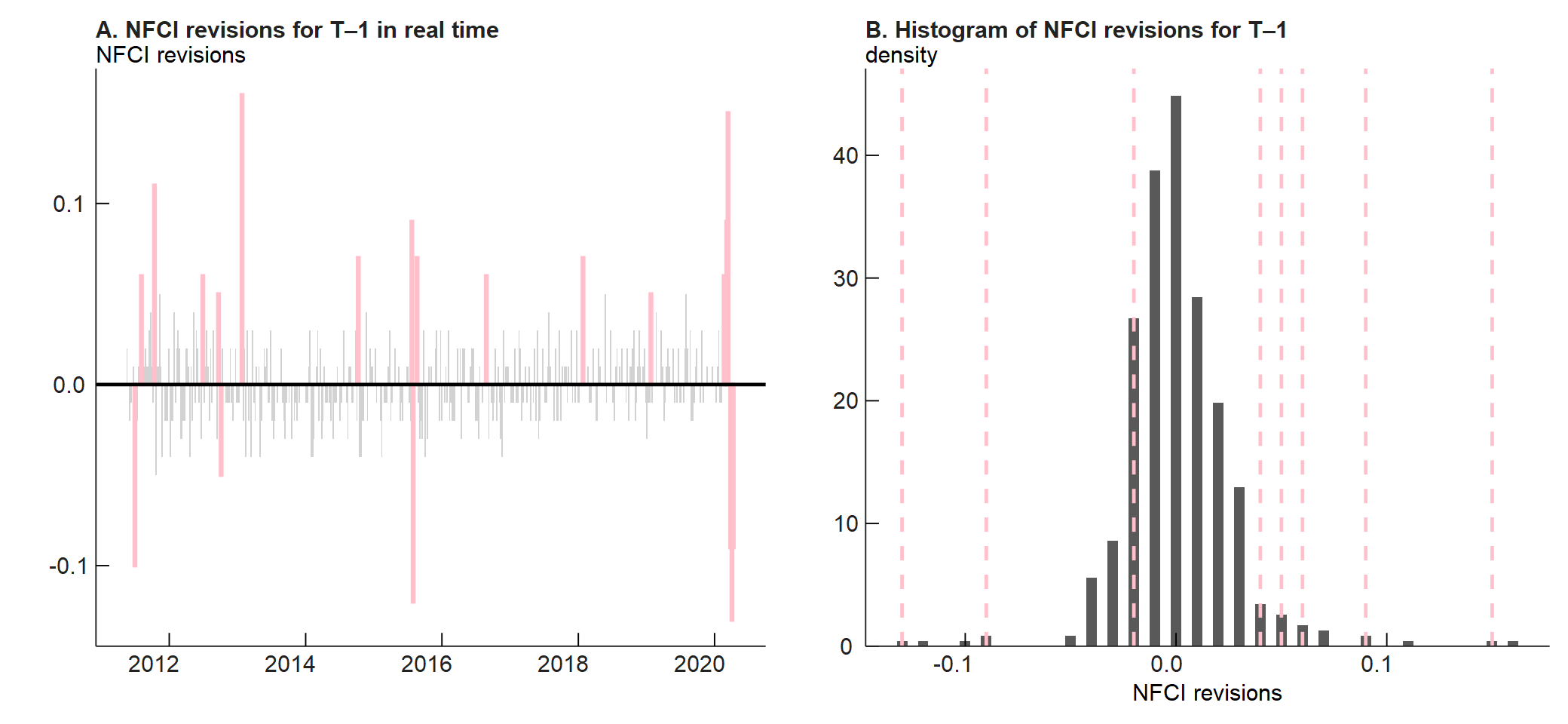 Panel A of figure 1 is a bar chart that plots the NFCI revision to the previous week's value in real time since May 2011. Pink bars highlight weeks when the absolute value of the revision was greater than 0.05. Panel B of figure 1 is a histogram chart that plots the density, or frequency distribution, of revisions to the previous week's NFCI values at the time of the release. The pink dashed lines correspond to recent revisions.