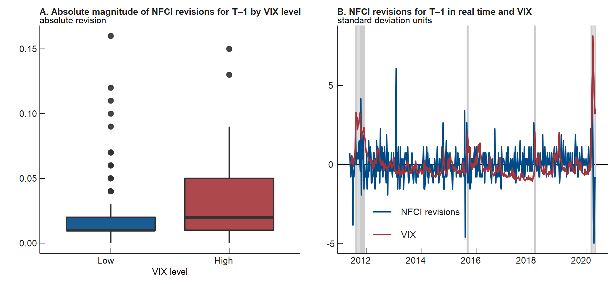 Panel A of figure 3 is a box and whisker plot that categorizes each revision to the previous week's NFCI value in real time since May 2011 by the level of the Chicago Board Options Exchange's (CBOE) Volatility Index (VIX). Panel B of figure 3 is line chart that plots each revision to the previous week's NFCI value in real time and each VIX value since May 2011.