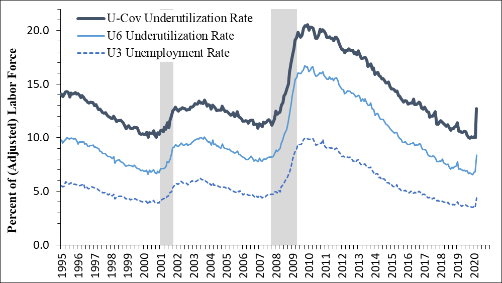 Figure 2 is a line chart that shows the time series, back to 1995, of the official U3 unemployment rate, the U6 underutilization rate, and our U-Cov underutilization rate. The figure shows that all three measures vary with the business cycle, each rising during and after the past two recessions. All three measures also spike in March, with the U-Cov rate increasing the most.