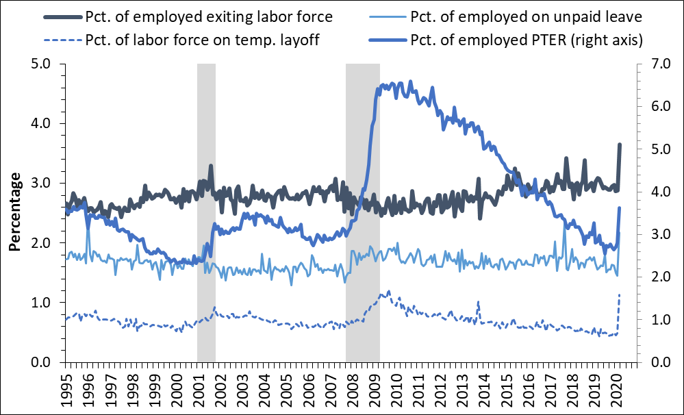 Figure 1 is a line chart that shows the time series, back to 1995, of those who transitioned from employment to out of the labor force, those who are employed but on unpaid leave, and those who are working part-time for economic reasons, all as a percentage of employment. It also shows the time series of those who are temporarily laid off, as a percentage of unemployment. The figure shows that all four statistics had a historically sharp increase in March.