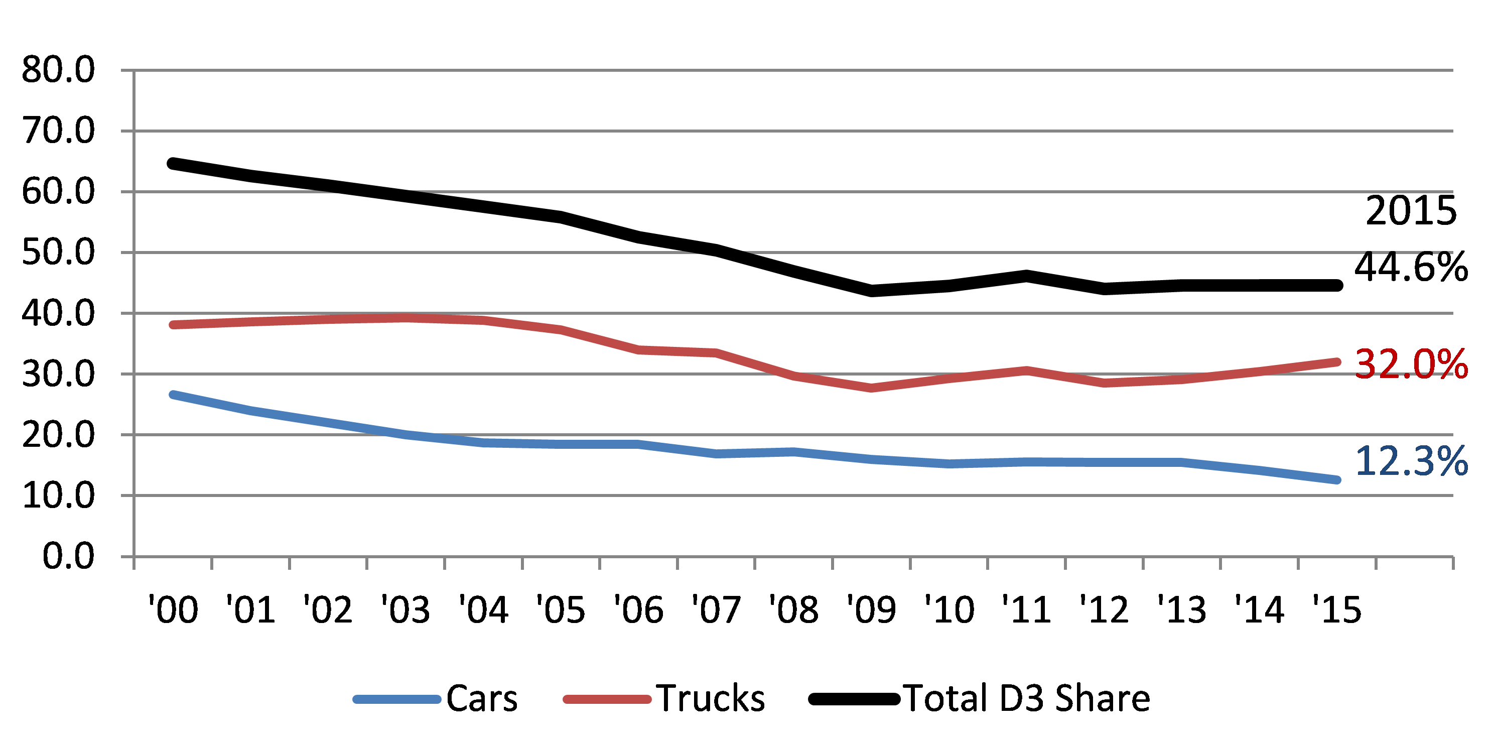 D3 market share by vehicle type