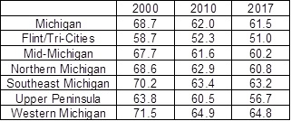 Labor force participation rates by Michigan region
