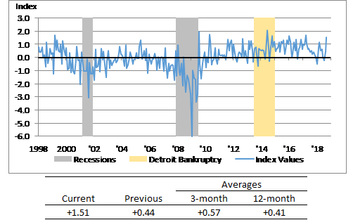 Chart of Detroit Economic Activity Index