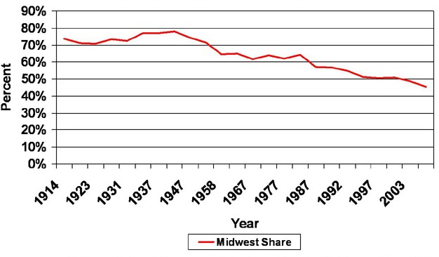 Midwest share of U.S. automotive employment, 1914-2007 (Ohio, Michigan and Indiana)