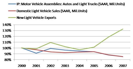 Light vehicle exports, domestic production, and sales