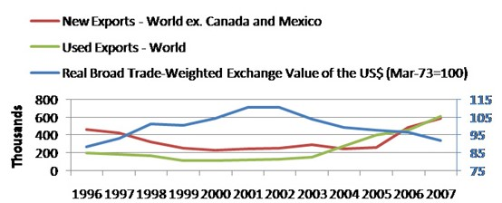 U.S. exports of light vehicles vs. trade weighted U.S. dollar