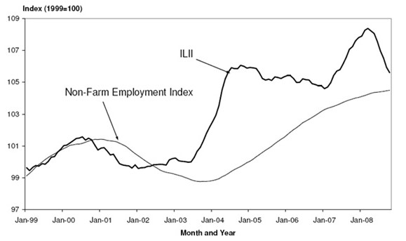 Iowa leading values index and Iowa nonfarm employment coincident index: January 1999-October 2008