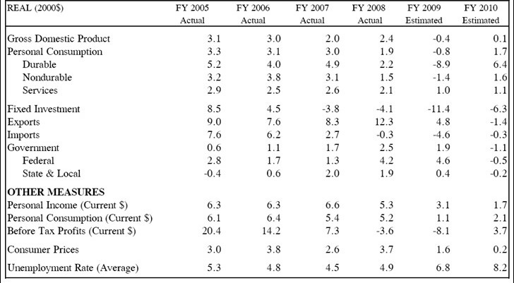 Economic forecasts — November 2008 ($ change from prior year level)