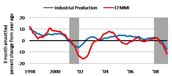 U.S. industrial production manufacturing and Chicago Fed Midwest Manufacturing Index (CFMMI)