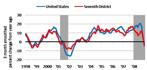 United States and Seventh District exports