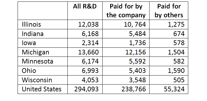 Business R&D Performance in the US 2011 ($millions)
