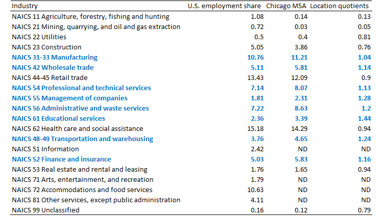 Chicago MSA employment shares and location quotients, 2012
