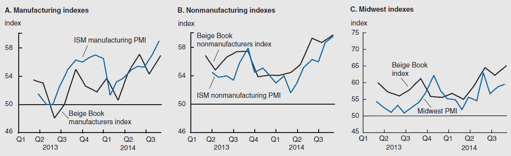 Manufacturing indexes; Nonmanufacturing indexes; Midwest indexes