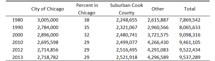 Population of the City of Chicago and the Chicago Metropolitan Statistical Area (MSA)