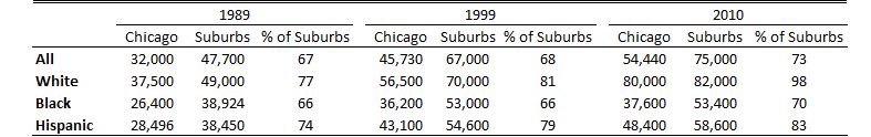 Median household income for Chicago and suburbs
