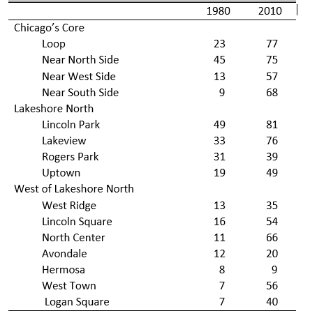 Percentage of Chicago population aged 25 years or older without a Bachelor's degree