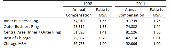 Annual compensation per payroll job (and ratio to MSA)