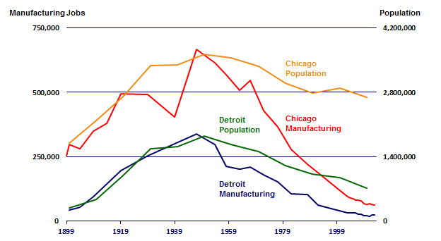 Detroit and Chicago Population and Manufacturing
