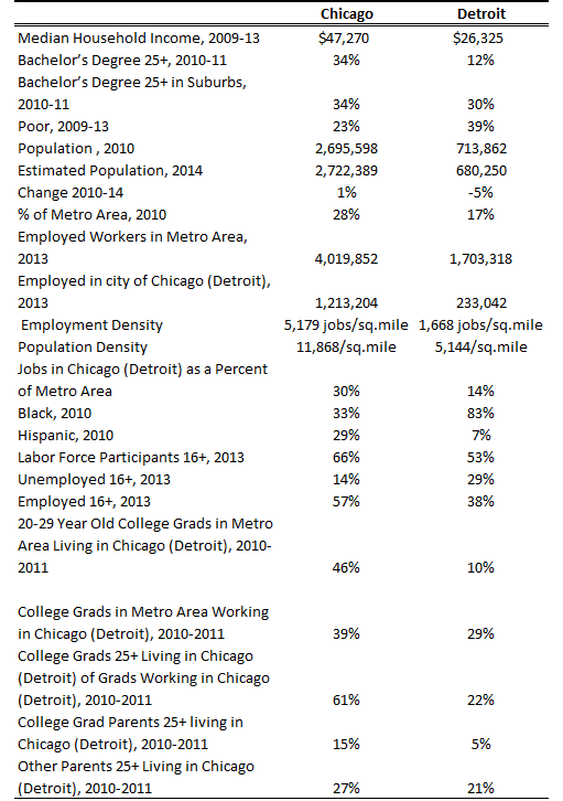 Selected Statistics on the Cities of Chicago and Detroit
