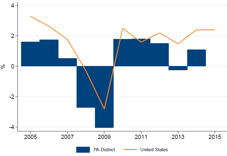 US vs 7th District GDP Growth