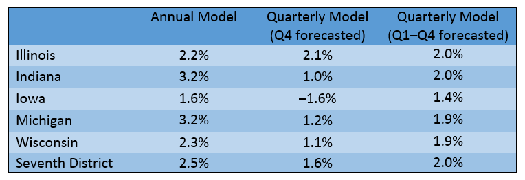 Annual GSP Growth Forecasts for 2015