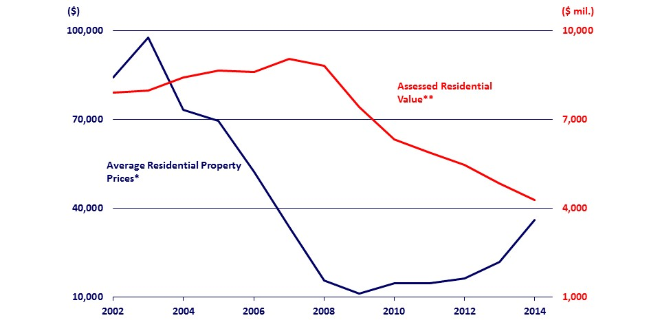 Detroit Average Residential Property Prices (Sales) and Total Residential Assessed Value