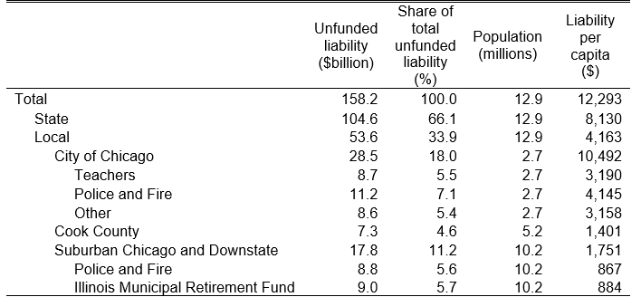 Unfunded pension liabilities in Illinois by locale