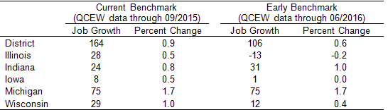Nonfarm Job Growth in the Seventh District in 2016
