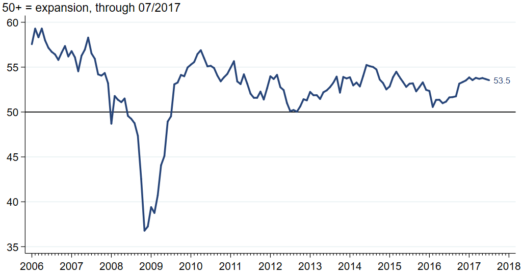 JPMorgan Global manufacturing & Services PMI