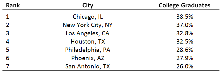 College Graduates of the Population 25+, Seven Largest Cities, 2016