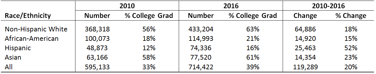 City of Chicago College Graduates, 25+, by Race and Ethnicity in 2010 and 2016