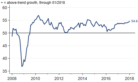 J.P. Morgan Global Manufacturing & Services PMI