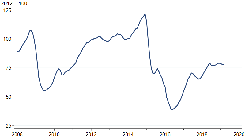 Industrial production index for drilling oil and gas wells. Oil and gas well drilling activity has been flat since May 2018.