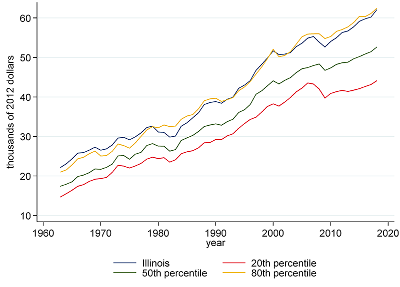Illinois has hovered around the 80th percentile throughout the long time series for Gross State Product per capita.