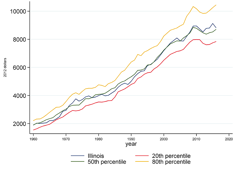 State and local governments' expenditures per capita in Illinois have consistently been at or near the median among the states.