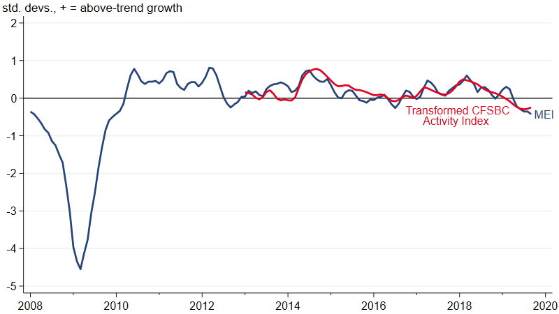 Economic growth has slowed and is now moderately below trend.